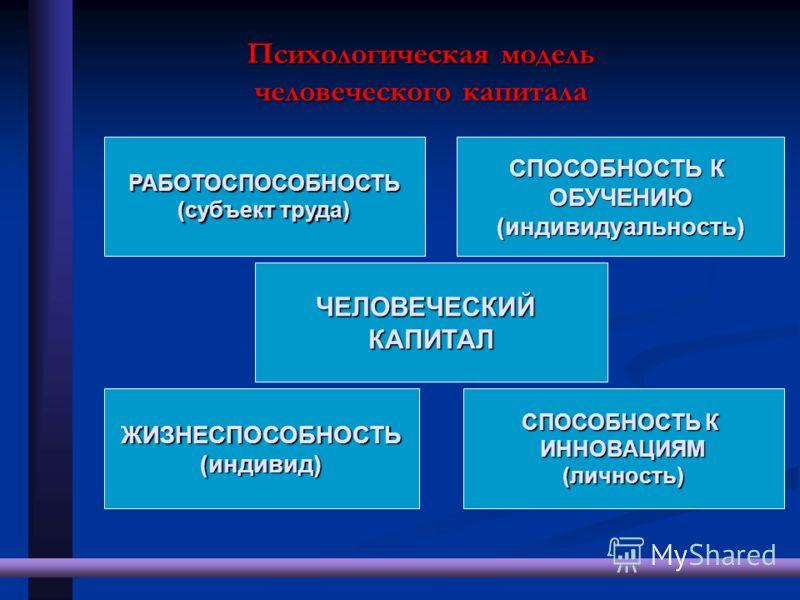 РАБОТОСПОСОБНОСТЬ (субъект труда) СПОСОБНОСТЬ К ОБУЧЕНИЮ(индивидуальность) ЖИЗНЕСПОСОБНОСТЬ(индивид) ИННОВАЦИЯМ(личность) ЧЕЛОВЕЧЕСКИЙКАПИТАЛ Психологическая модель человеческого капитала