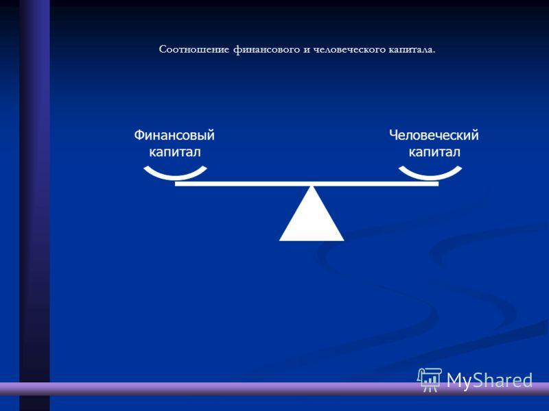 Соотношение финансового и человеческого капитала. Финансовый капитал Человеческий капитал