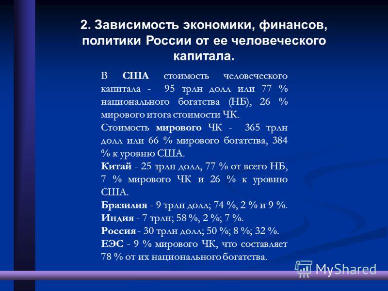 2. Зависимость экономики, финансов, политики России от ее человеческого капитала. В США стоимость человеческого капитала - 95 трлн долл или 77 % национального богатства (НБ), 26 % мирового итога стоимости ЧК. Стоимость мирового ЧК - 365 трлн долл или