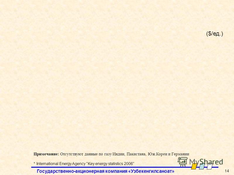 Государственно-акционерная компания «Узбекенгилсаноат» 14 Примечание: Отсутствуют данные по газу Индии, Пакистана, Юж.Кореи и Германии * International Energy Agency Key energy statistics 2006 ($/ед.)