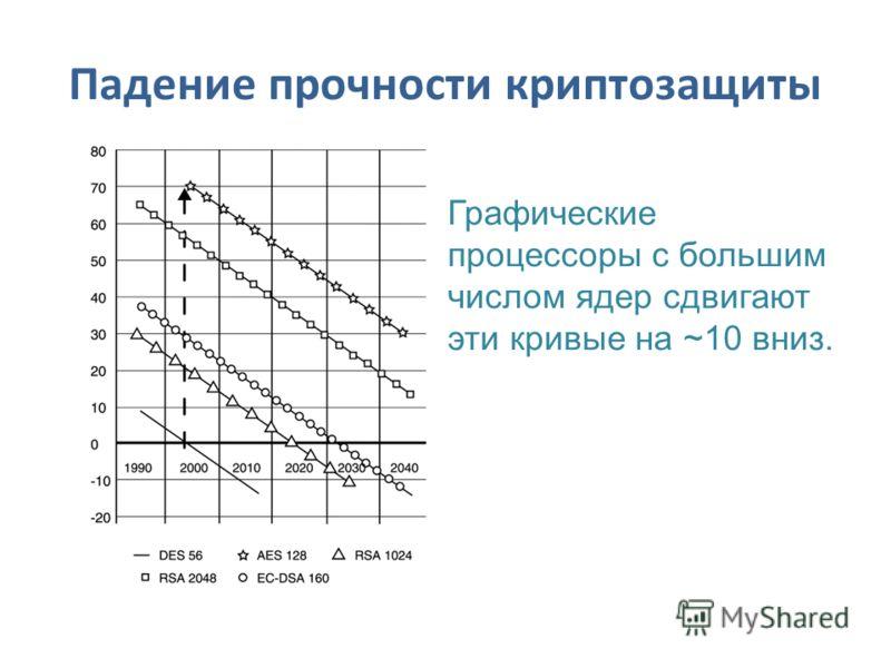 Падение прочности криптозащиты Графические процессоры с большим числом ядер сдвигают эти кривые на ~10 вниз.