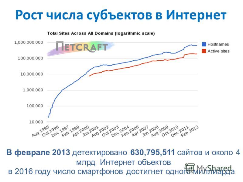 Рост числа субъектов в Интернет В феврале 2013 детектировано 630,795,511 сайтов и около 4 млрд Интернет объектов в 2016 году число смартфонов достигнет одного миллиарда