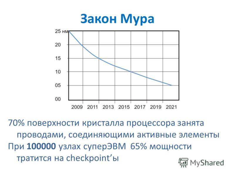 Закон Мура 70% поверхности кристалла процессора занята проводами, соединяющими активные элементы При 100000 узлах суперЭВМ 65% мощности тратится на checkpointы