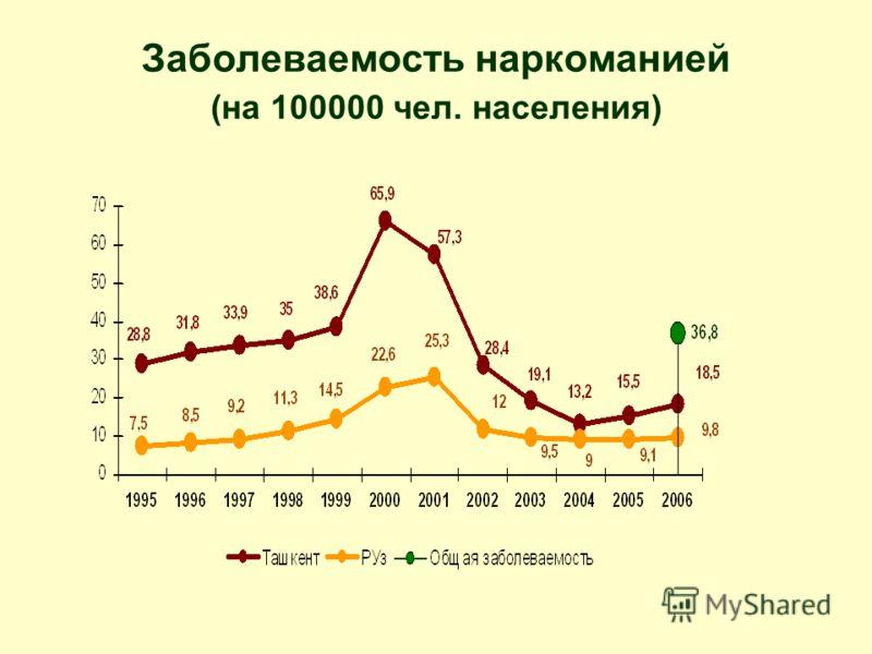 Заболеваемость наркоманией (на 100000 чел. населения)