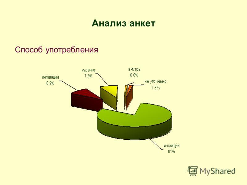 Анализ анкет Способ употребления