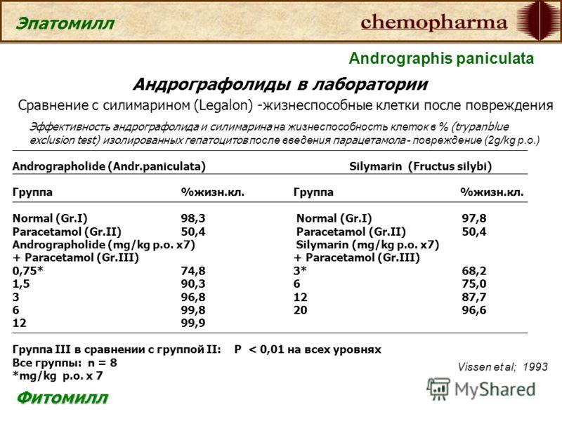Фитомилл Эпатомилл Андрографолиды в лаборатории Сравнение с силимарином (Legalon) -жизнеспособные клетки после повреждения Эффективность андрографолида и силимарина на жизнеспособность клеток в % (trypanblue exclusion test) изолированных гепатоцитов