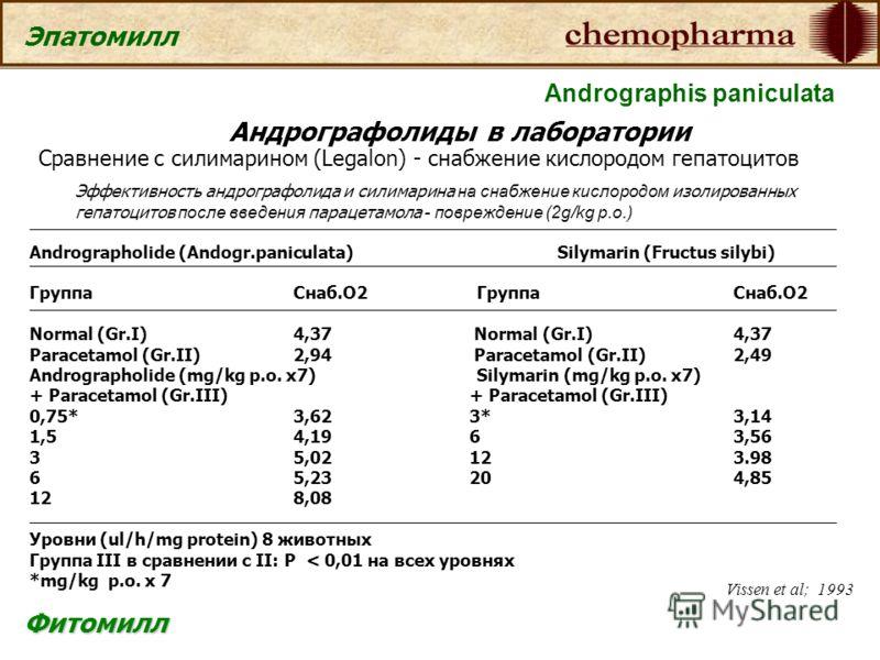 Фитомилл Эпатомилл Андрографолиды в лаборатории Сравнение с силимарином (Legalon) - снабжение кислородом гепатоцитов Эффективность андрографолида и силимарина на снабжение кислородом изолированных гепатоцитов после введения парацетамола - повреждение