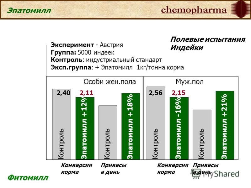 Фитомилл Эпатомилл Эксперимент - Австрия Группа: 5000 индеек Контроль: индустриальный стандарт Эксп.группа: + Эпатомилл 1кг/тонна корма Особи жен.полаМуж.пол Контроль Эпатомилл +12% Конверсия корма 2,402,11 Конверсия корма Контроль Эпатомилл -16% 2,5