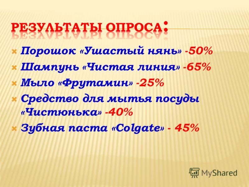 Порошок «Ушастый нянь» -50% Шампунь «Чистая линия» -65% Мыло «Фрутамин» -25% Средство для мытья посуды «Чистюнька» -40% Зубная паста «Сolgate» - 45%