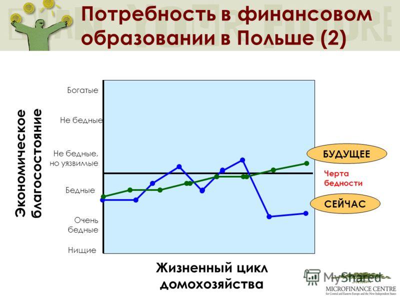 Нищие Жизненный цикл домохозяйства Экономическое благосостояние Богатые Бедные Черта бедности Потребность в финансовом образовании в Польше (2) Очень бедные Не бедные, но уязвимые БУДУЩЕЕ СЕЙЧАС Не бедные