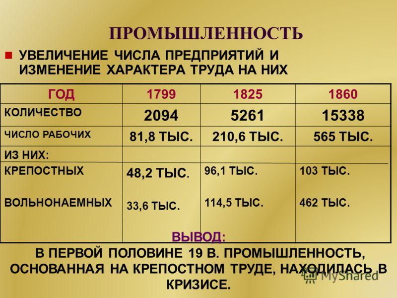 ПРОМЫШЛЕННОСТЬ УВЕЛИЧЕНИЕ ЧИСЛА ПРЕДПРИЯТИЙ И ИЗМЕНЕНИЕ ХАРАКТЕРА ТРУДА НА НИХ ГОД179918251860 КОЛИЧЕСТВО 2094526115338 ЧИСЛО РАБОЧИХ 81,8 ТЫС.210,6 ТЫС.565 ТЫС. ИЗ НИХ: КРЕПОСТНЫХ ВОЛЬНОНАЕМНЫХ 48,2 ТЫС. 33,6 ТЫС. 96,1 ТЫС. 114,5 ТЫС. 103 ТЫС. 462 Т
