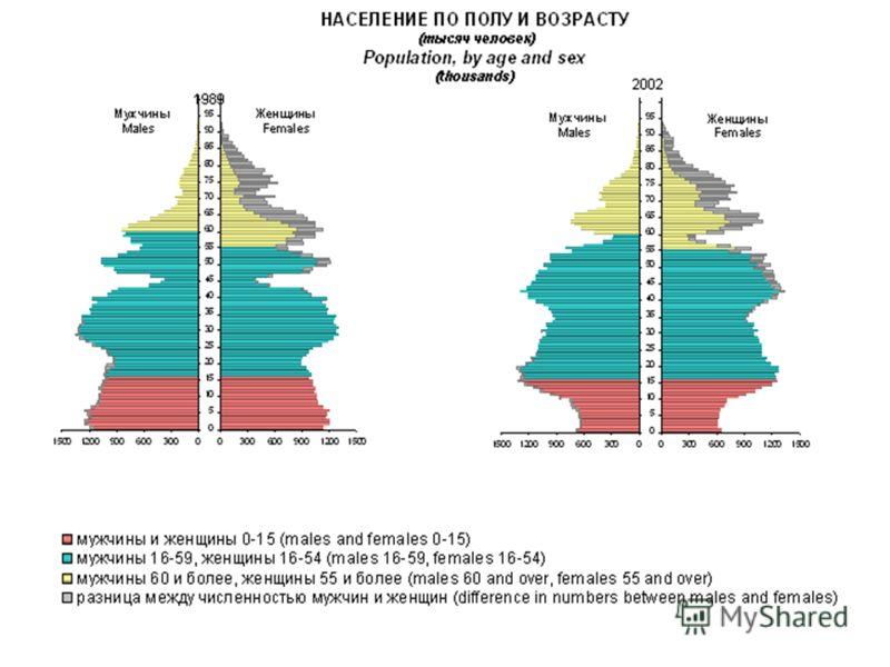 Половозрастная структура населения России