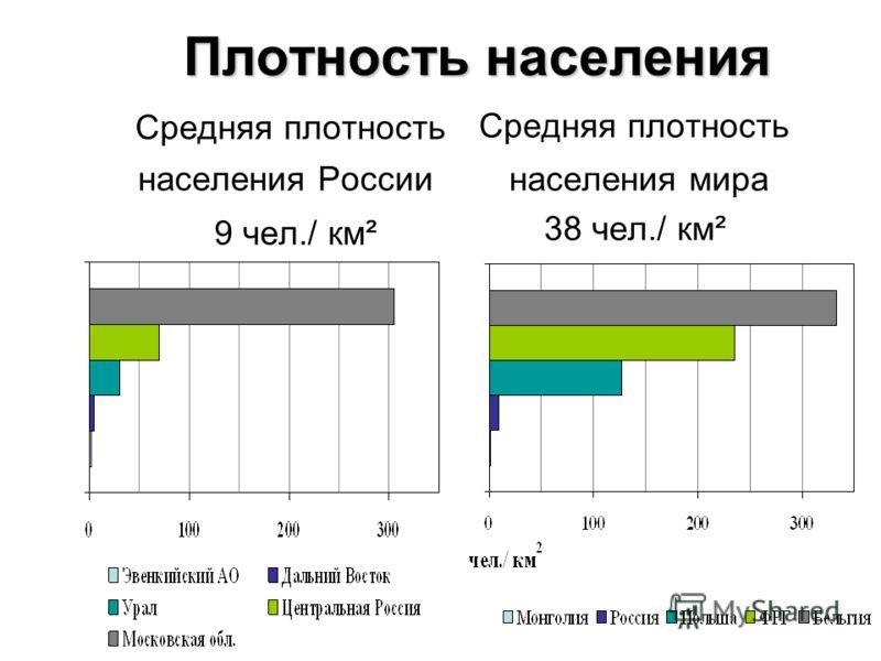 Плотность населения Средняя плотность населения России 9 чел./ км² Средняя плотность населения мира 38 чел./ км²