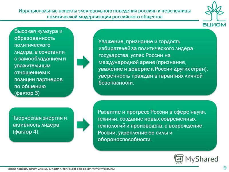 99 Иррациональные аспекты электорального поведения россиян и перспективы политической модернизации российского общества Высокая культура и образованность политического лидера, в сочетании с самообладанием и уважительным отношением к позиции партнеров