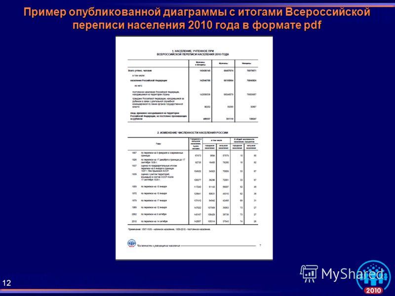 Пример опубликованной диаграммы с итогами Всероссийской переписи населения 2010 года в формате pdf 12