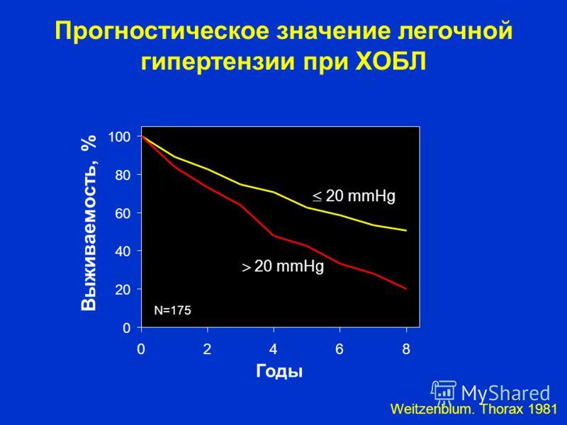 12 Прогностическое значение легочной гипертензии при ХОБЛ 0 20 40 60 80 100 02468 Годы Выживаемость, % 20 mmHg Weitzenblum. Thorax 1981 N=175
