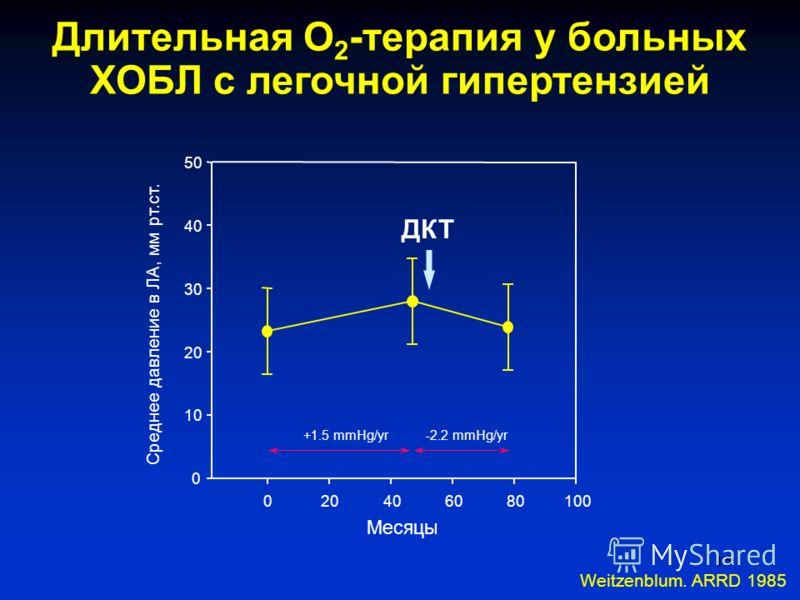 15 Длительная О 2 -терапия у больных ХОБЛ с легочной гипертензией Weitzenblum. ARRD 1985 Месяцы 020406080100 Среднее давление в ЛА, мм рт.ст. 0 10 20 30 40 50 ДКТ +1.5 mmHg/yr-2.2 mmHg/yr