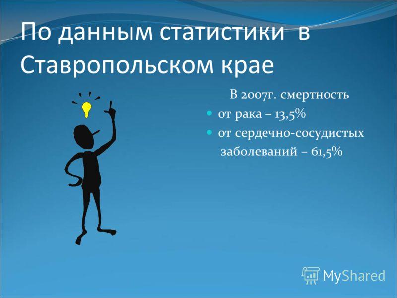 По данным статистики в Ставропольском крае В 2007г. смертность от рака – 13,5% от сердечно-сосудистых заболеваний – 61,5%