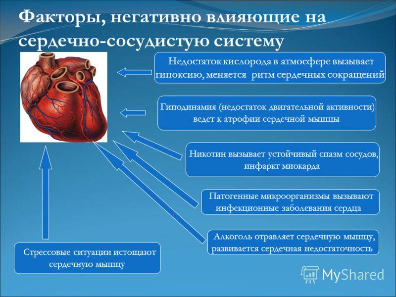 Гиподинамия (недостаток двигательной активности) ведет к атрофии сердечной мышцы Алкоголь отравляет сердечную мышцу, развивается сердечная недостаточность Никотин вызывает устойчивый спазм сосудов, инфаркт миокарда Патогенные микроорганизмы вызывают