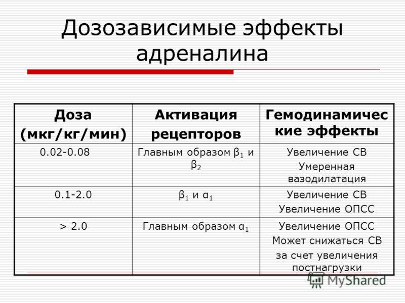 Дозозависимые эффекты адреналина Доза (мкг/кг/мин) Активация рецепторов Гемодинамичес кие эффекты 0.02-0.08Главным образом β 1 и β 2 Увеличение СВ Умеренная вазодилатация 0.1-2.0β 1 и α 1 Увеличение СВ Увеличение ОПСС > 2.0Главным образом α 1 Увеличе
