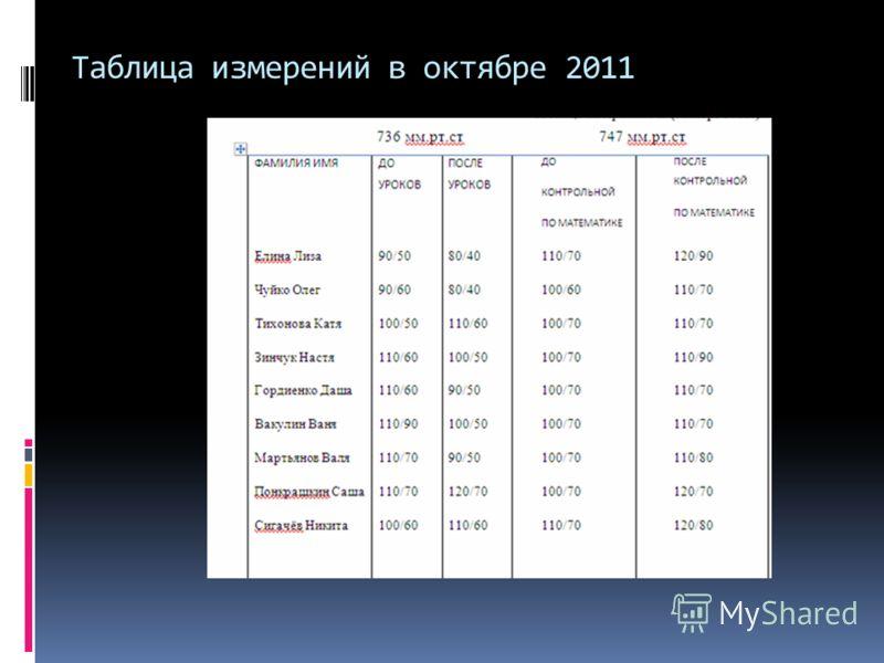 Таблица измерений в октябре 2011