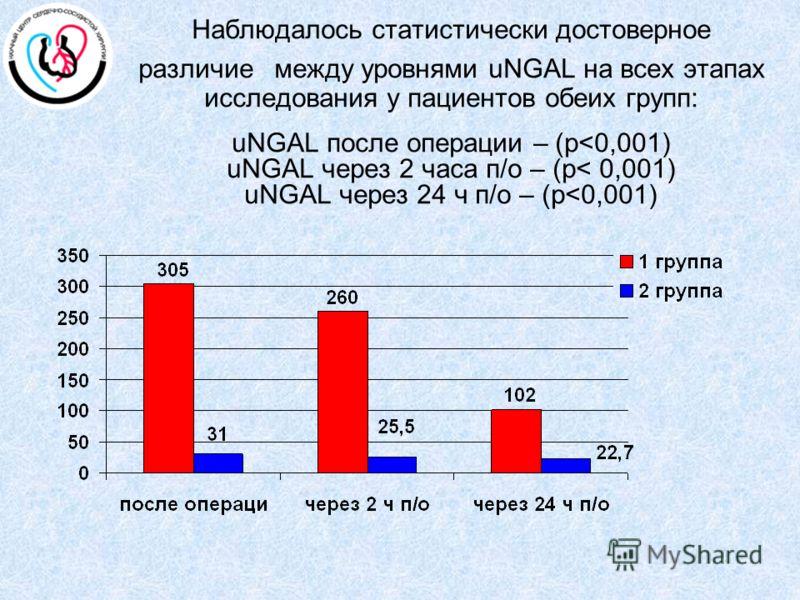 Наблюдалось статистически достоверное различие между уровнями uNGAL на всех этапах исследования у пациентов обеих групп: uNGAL после операции – (р