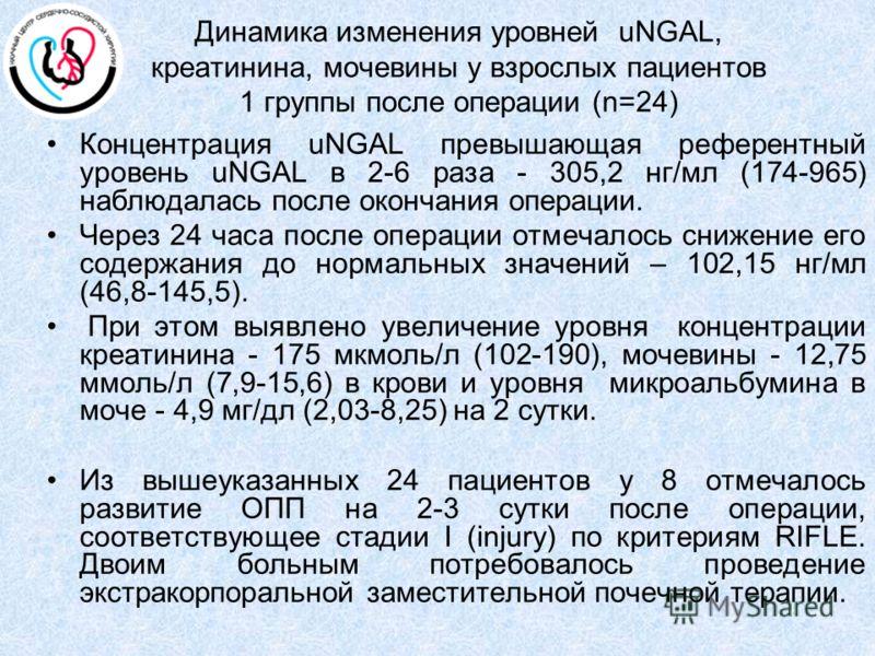 Динамика изменения уровней uNGAL, креатинина, мочевины у взрослых пациентов 1 группы после операции (n=24) Концентрация uNGAL превышающая референтный уровень uNGAL в 2-6 раза - 305,2 нг/мл (174-965) наблюдалась после окончания операции. Через 24 часа