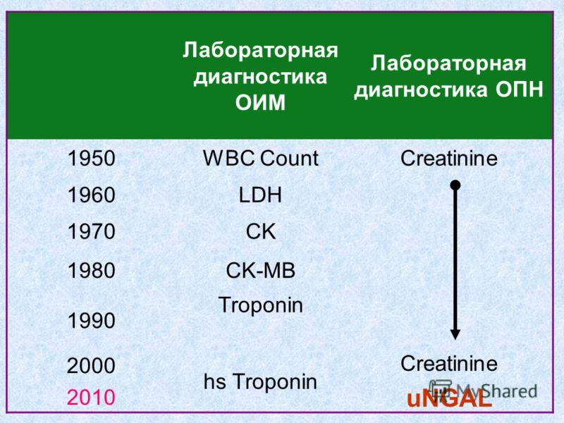Лабораторная диагностика ОИМ Лабораторная диагностика ОПН 1950WBC CountCreatinine 1960LDH 1970CK 1980CK-MB 1990 Troponin 2000 2010 hs Troponin Creatinine uNGAL