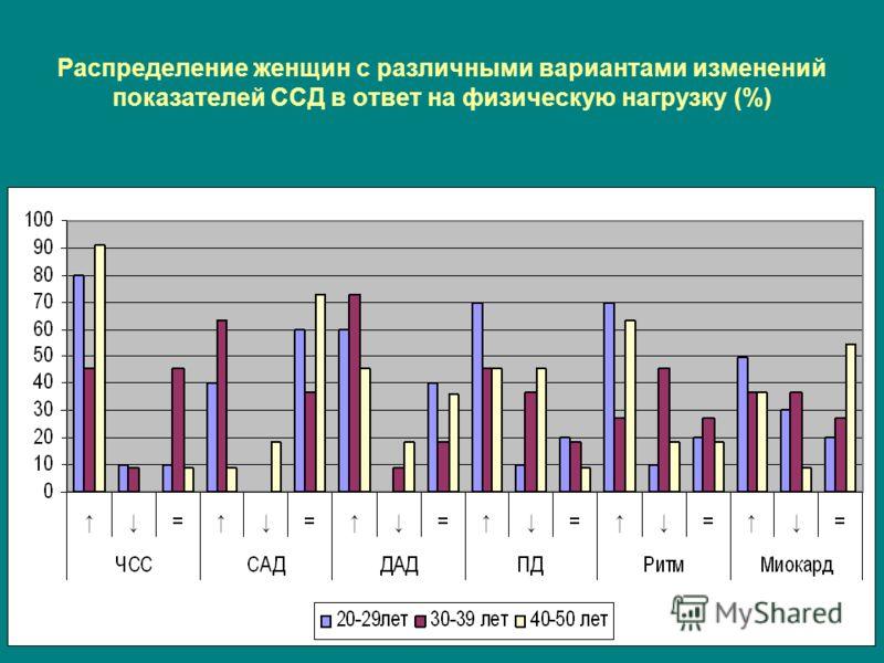 Распределение женщин с различными вариантами изменений показателей ССД в ответ на физическую нагрузку (%)