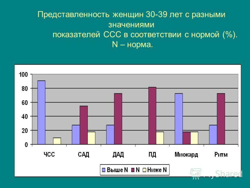 Представленность женщин 30-39 лет с разными значениями показателей ССС в соответствии с нормой (%). N – норма.