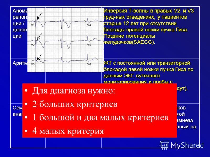 Аномалии реполяриза ции / деполяриза ции Волны эпсилон или локальное увеличение длительности комплекса QRS в правых грудных отведениях ( V1- V3). Инверсия T-волны в правых V2 и V3 груд-ных отведениях, у пациентов старше 12 лет при отсутствии блокады