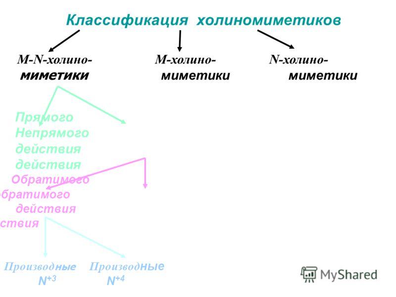 Классификация холиномиметиков M-N-холино- М-холино- N-холино- миметики миметики миметики Прямого Непрямогодействия Обратимого Необратимого действия действия Производ ные N +3 N +4