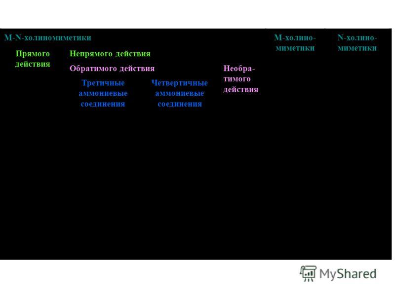 M-N-холиномиметикиМ-холино- миметики N-холино- миметики Прямого действия Непрямого действия Обратимого действияНеобра- тимого действия Третичные аммониевые соединения Четвертичные аммониевые соединения Ацетилхолин Карбахол (Карбахолин) Галантамина ги