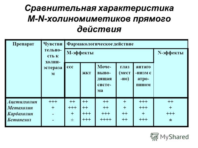 Сравнительная характеристика M-N-холиномиметиков прямого действия ПрепаратЧувстви тельно- сть к холин- эстераза м Фармакологическое действие М-эффектыN-эффекты ссс жкт Моче- выво- дящая систе- ма глаз (мест -но) антаго -низм с атро- пином Ацетилхолин