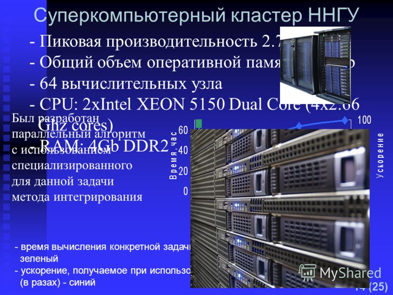 Суперкомпьютерный кластер ННГУ - Пиковая производительность 2.7 TFLOPS - Общий объем оперативной памяти 256 Gb - 64 вычислительных узла - CPU: 2xIntel XEON 5150 Dual Core (4x2.66 Ghz cores) - RAM: 4Gb DDR2 Был разработан параллельный алгоритм с испол