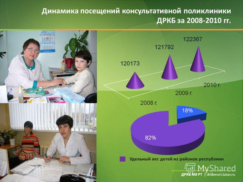 ДРКБ МЗ РТ | drkbmzrt.tatar.ru Динамика посещений консультативной поликлиники ДРКБ за 2008-2010 гг.