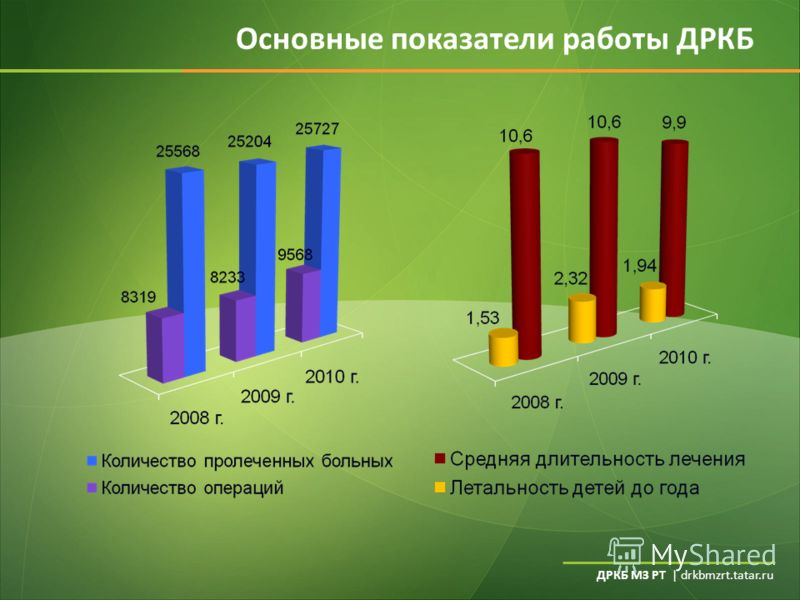 ДРКБ МЗ РТ | drkbmzrt.tatar.ru Основные показатели работы ДРКБ