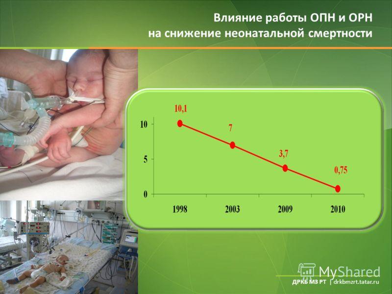 ДРКБ МЗ РТ | drkbmzrt.tatar.ru Влияние работы ОПН и ОРН на снижение неонатальной смертности