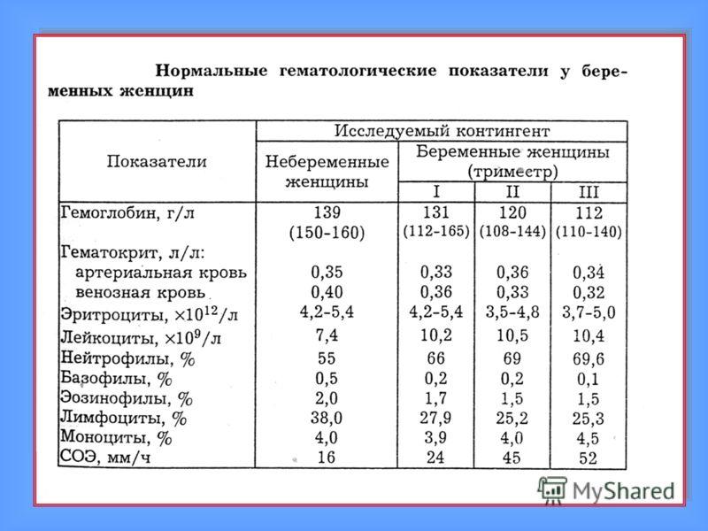Повышены лейкоциты в крови у беременной в третьем триместре 33