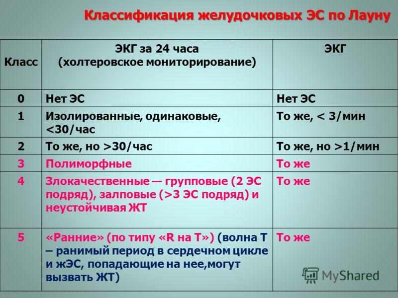 Классификация желудочковых ЭС по Лауну Класс ЭКГ за 24 часа (холтеровское мониторирование) ЭКГ 0Нет ЭС 1Изолированные, одинаковые, 30/часТо же, но >1/мин 3ПолиморфныеТо же 4Злокачественные групповые (2 ЭС подряд), залповые (>3 ЭС подряд) и неустойчив