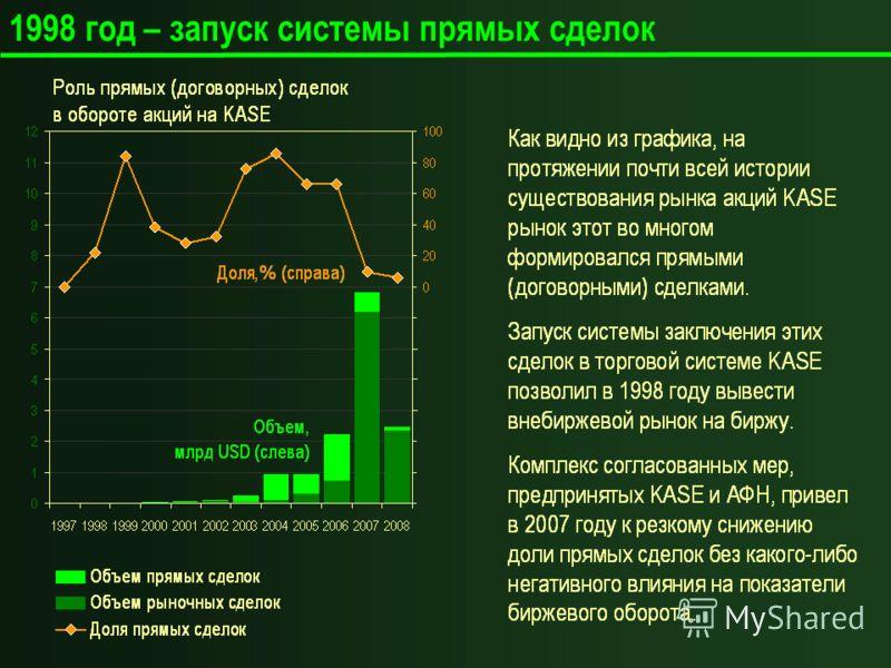 1998 год – запуск системы прямых сделок