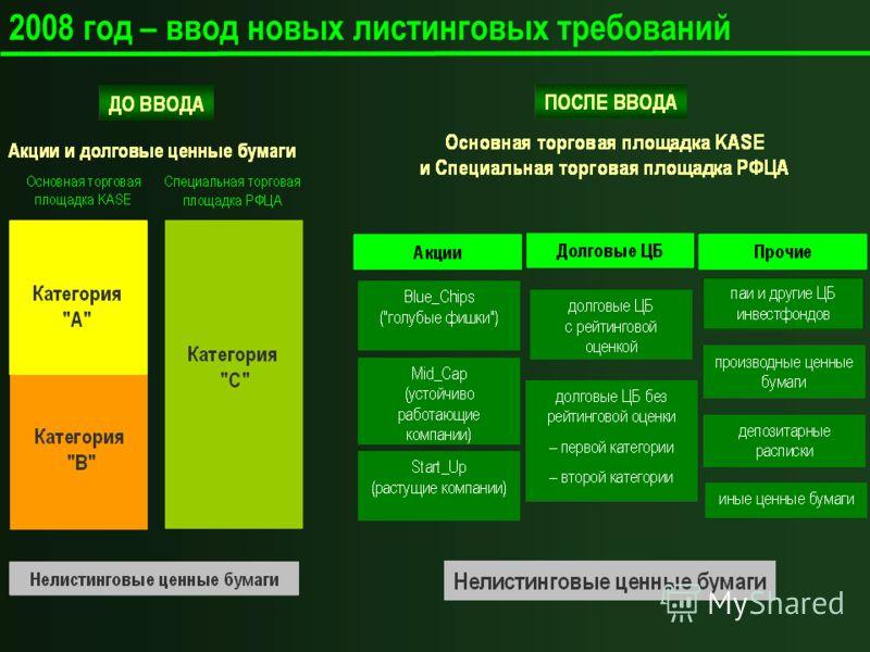 2008 год – ввод новых листинговых требований