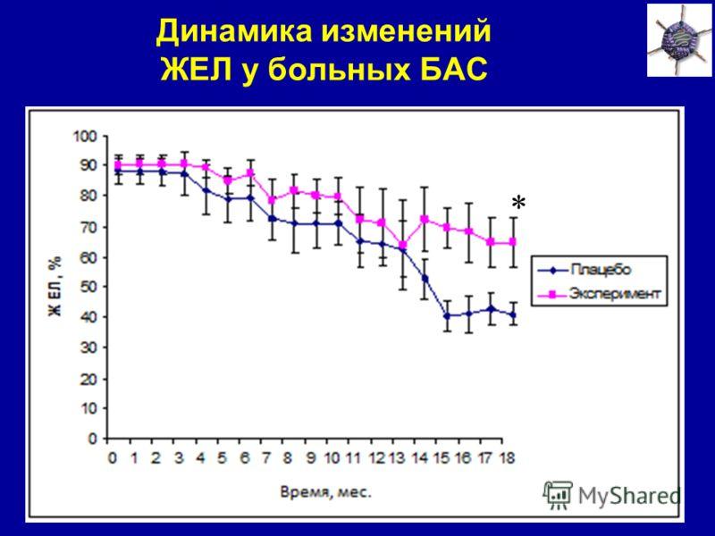 Динамика изменений ЖЕЛ у больных БАС *