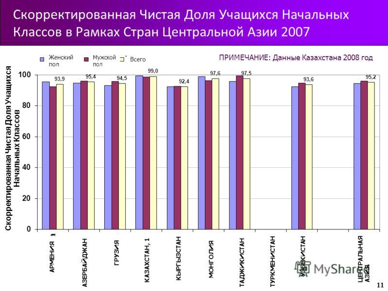 Скорректированная Чистая Доля Учащихся Начальных Классов в Рамках Стран Центральной Азии 2007 11