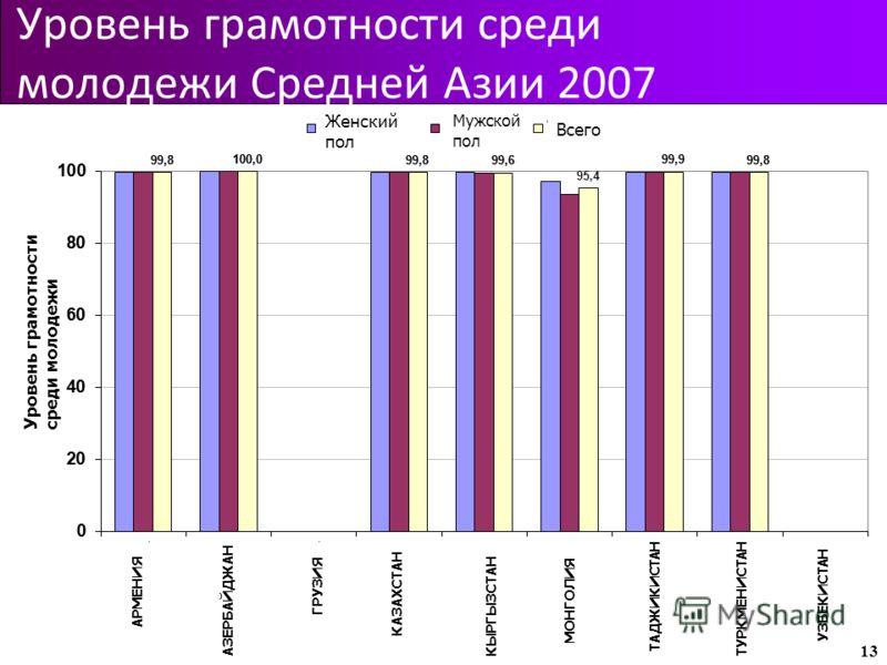 Уровень грамотности среди молодежи Средней Азии 2007 13 АЗЕРБАЙДЖАН ГРУЗИЯ КЫРГЫЗСТАН МОНГОЛИЯ ТАДЖИКИСТАНТУРКМЕНИСТАНАЗЕРБАЙДЖАН ГРУЗИЯ КЫРГЫЗСТАН МОНГОЛИЯ ТАДЖИКИСТАН ТУРКМЕНИСТАН