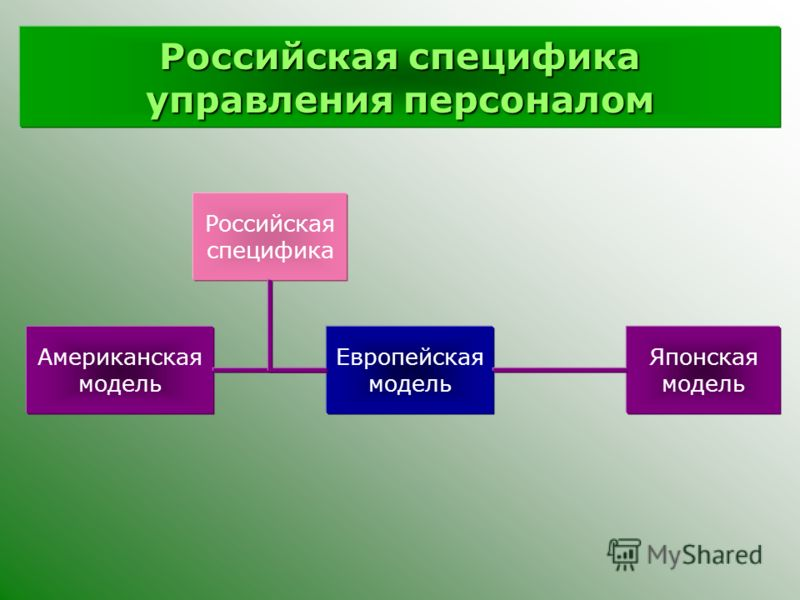 Российская специфика управления персоналом Американская модель Японская модель Европейская модель Российская специфика