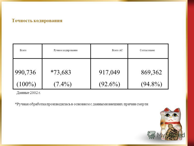 Точность кодирования Всего Ручное кодирование Всего AC Согласовано 990,736 *73,683 917,049 869,362 (100%) (7.4%) (92.6%) (94.8%) *Ручная обработка производилась в основном с данными внешних причин смерти Данные 2002 г.
