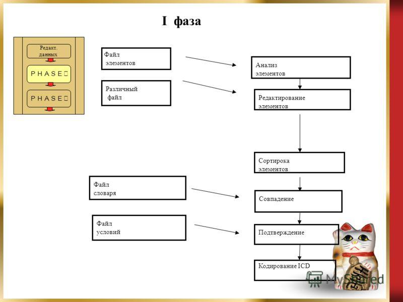 Редакт. данных I фаза Файл элементов Различный файл Анализ элементов Редактирование элементов Сортирока элементов Совпадение Подтверждение Кодирование ICD Файл словаря Файл условий