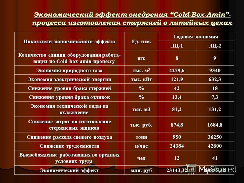 Показатели экономического эффекта Ед. изм. Годовая экономия ЛЦ-1ЛЦ-2 Количество единиц оборудования работа- ющих по Cold-box-amin-процессу шт.89 Экономия природного газа тыс. м 3 4279,69340 Экономия электрической энергии тыс. кВт 121,9632,3 Снижение