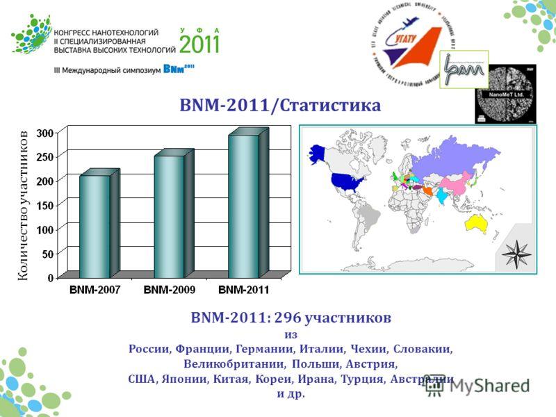 BNM-2011/Статистика Количество участников BNM-2011: 296 участников из России, Франции, Германии, Италии, Чехии, Словакии, Великобритании, Польши, Австрия, США, Японии, Китая, Кореи, Ирана, Турция, Австралии и др.